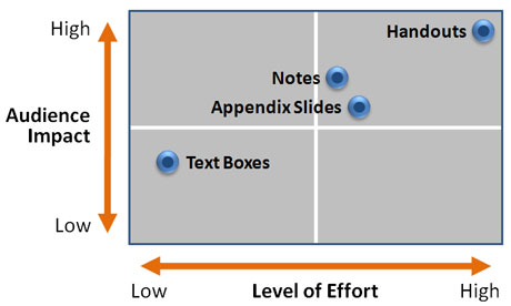 This graph compares the different options on two axes: level of effort and audience impact.