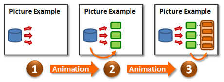Use animations to control how sections of a diagram are introduced.
