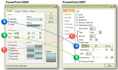 On the left side are the gradient fill options in PowerPoint 2003. On the right side are the gradient fill options in PowerPoint 2007.