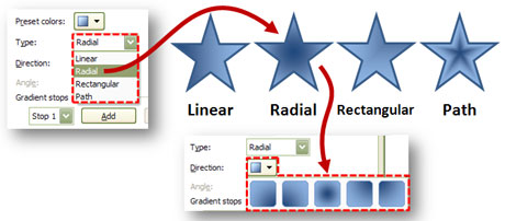 In PowerPoint 2007, you have four styles of shading with accompanying options to control the direction of the shading.