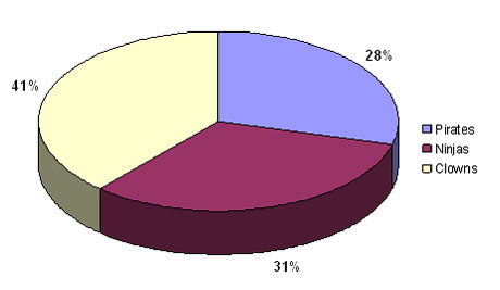 Look familiar? It's a whole lot of PowerPoint pie chart ugly. Wfffff. I can hear the air going out of your presentation if you're still using pie charts like this one.