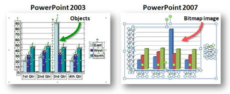PowerPoint 2007 doesnt allow you to break apart or ungroup all of the components of your charts anymore.