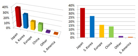 2D bar charts may be simple, but they're also simple to interpret, which should be remembered before you go with a 3D