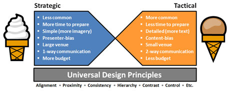 Universal design principles are the foundation for all presentations.