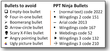Bullet Point Boot Camp – Day Two | PowerPoint Ninja