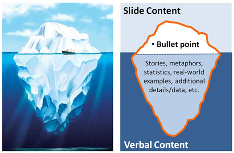 For presentation purposes, your bullet points should represent a main idea or point but not all of your content. Like an iceberg, below the surface you should have additional information related to each bullet point.
