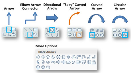 You have many arrow options in PowerPoint. However, you probably only use a handful of them regularly.