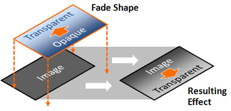 You need to make sure the direction of the fade is correct to achieve the desired effect.