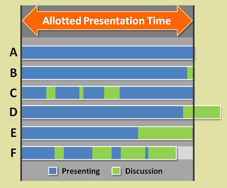 Which scenario matches your last internal presentation?